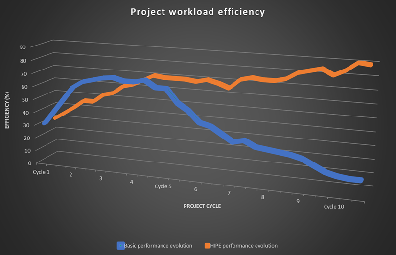 Workload-Efficiency