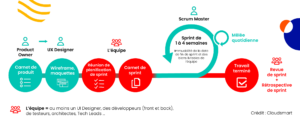 organisation projet agile ux designer product owner équipe